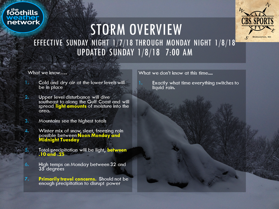 Storm Overview
