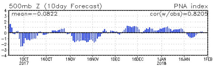 Climate Prediction Center measurement of the PNA Index with 10 day Forecast. The black line in the middle separates positive values from negative values.