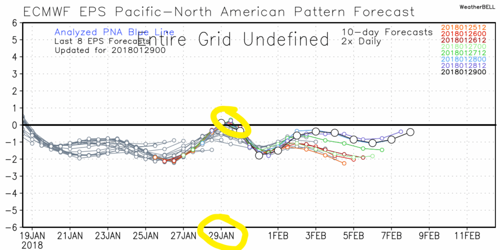 European Model Projection of the Pacific North American Oscillation.  Briefly positive today but indications it goes sharply positive out beyond February 9th. Of course could change but if you want cold weather the positive phase of the PNA is a good provider.