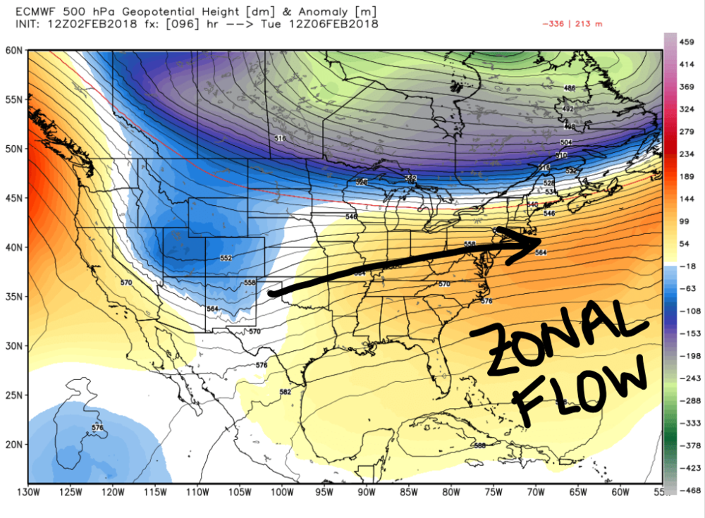 "European Model 500-millibar height and anomaly for Tuesday, February 6th at 7:00 a.m. This figure depicts how the flow will be ""zonal"" (mainly west-to-east instead of north-to-south)."