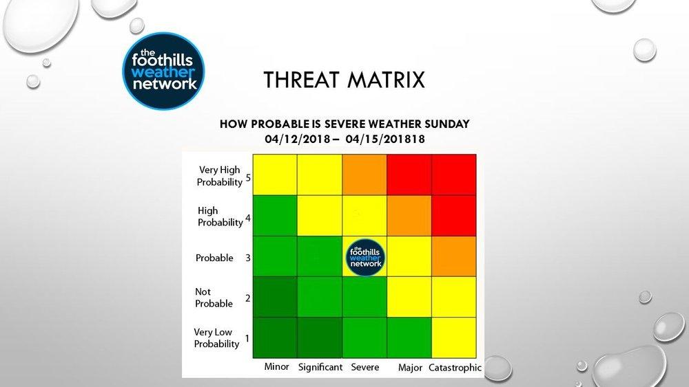 4 Threat Matrix 041218.jpeg