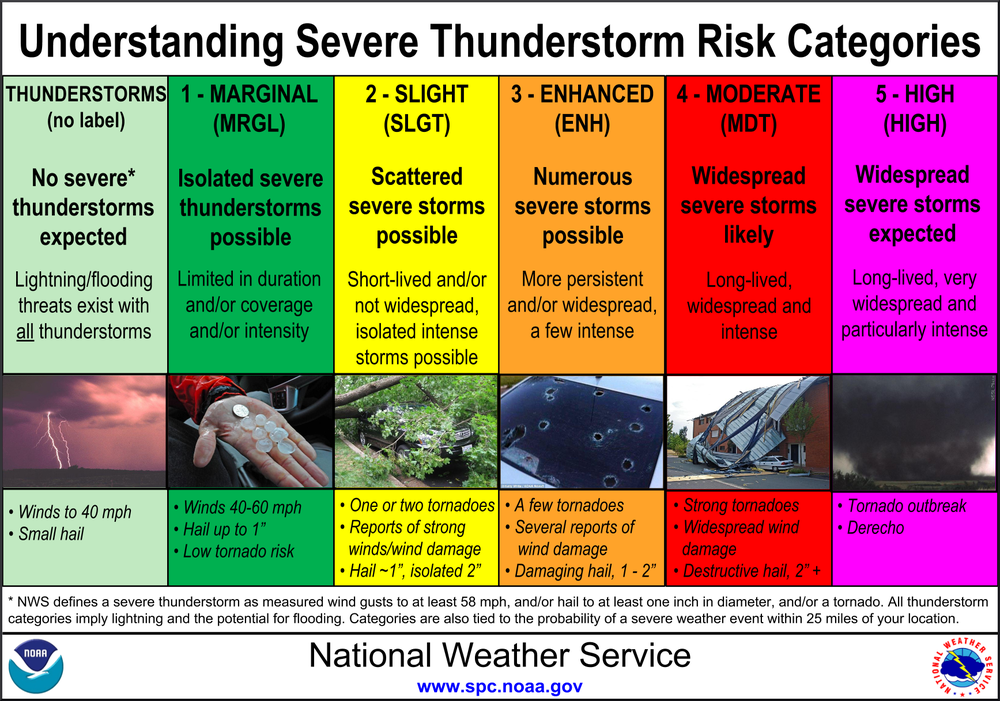 spc-risk-categories.png