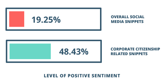 "In the 2015 IBM/USCCF study, the average level of positive sentiment expressed in social media snippets increased from 19.25% for general posting to 48.43% for corporate citizenship snippets. (3) (3) Bowdish, Lawrence and Diane Melley. ""The Sentiment of Corporate Citizenship.""Connect the Dots: How Businesses Solve Global Challenges Locally"". United States Chamber of Commerce Foundation, Washington, D.C. October 5-7, 2015. Conference Presentation."