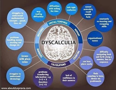 We love these infographics from www.aboutdyspraxia.com.  #dyspraxiaawareness #dypraxia #dyslexiaawareness #dyslexia #dyscalculiaawareness #dyscalculia #dysgraphia #dysgraphiaawareness
