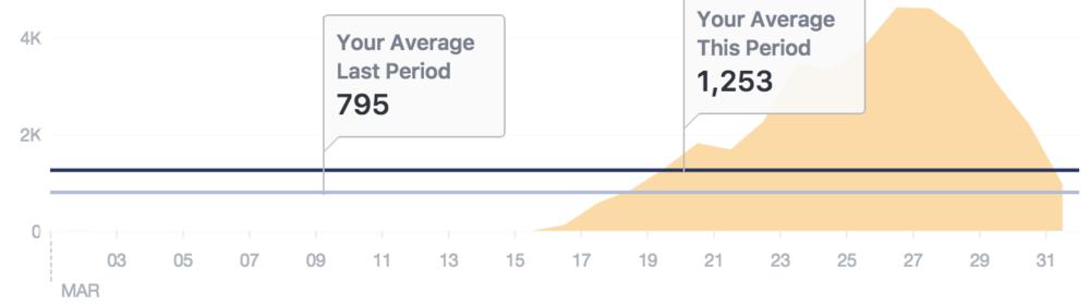 Paid Total Reach, up 58%