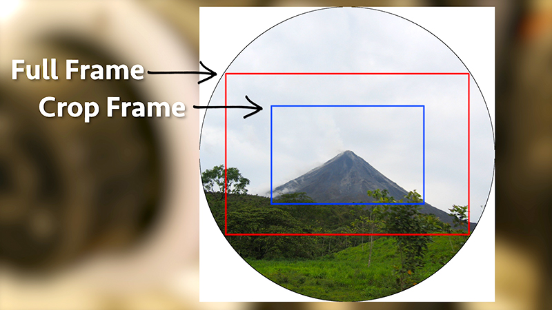 Full Frame vs Crop Frame image area captured using the same lens.
