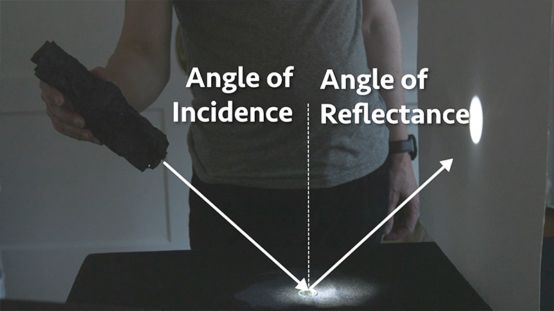 Angle of Incidence equals Angle of Reflectance.