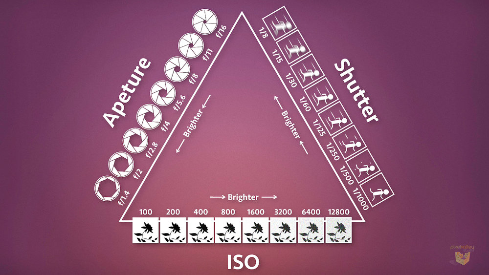 The exposure triangle shows how the three main settings on a camera, aperture, shutter speed and ISO, affect exposure.