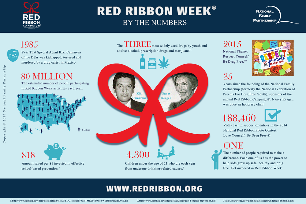 Red_Ribbon_Week_By_The_Numbers.png