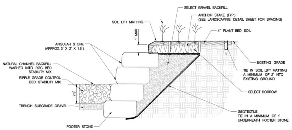 "Typical ""imbricated riprap"" stone protection detail along stream banks"