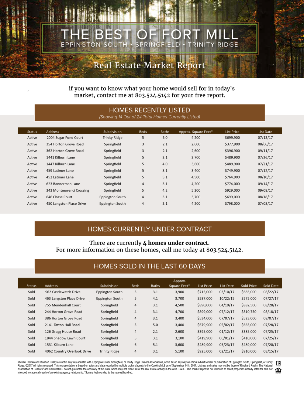 Market Reports - If you want to know what your home will sell for in today's market, contact us for your free report...