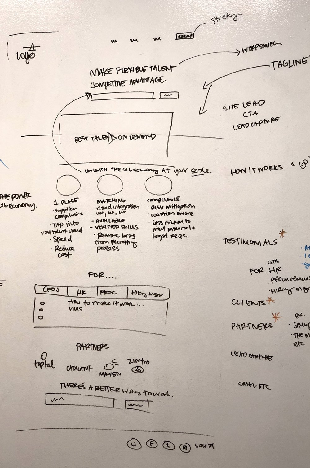 Whiteboarding the marketing page