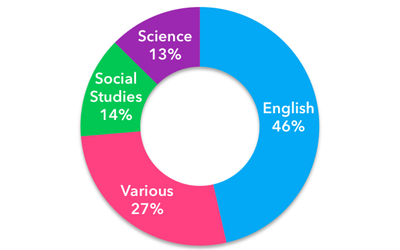 Breakdown by subject area of teachers using Actively Learn