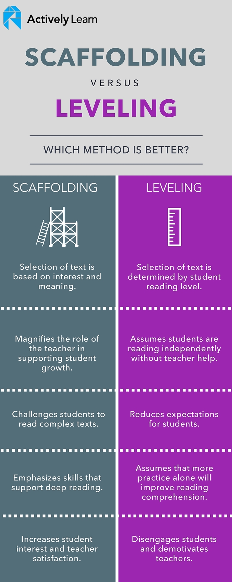 Which Is Better Scaffolding Or Leveling Of Text