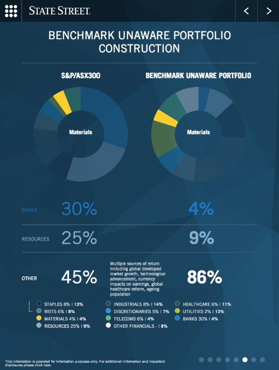 Tablet Benchmark portfolios against industry average