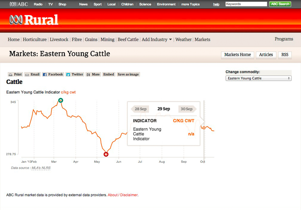 Individual Market Charts A detailed look at the Eastern Young Cattle Market