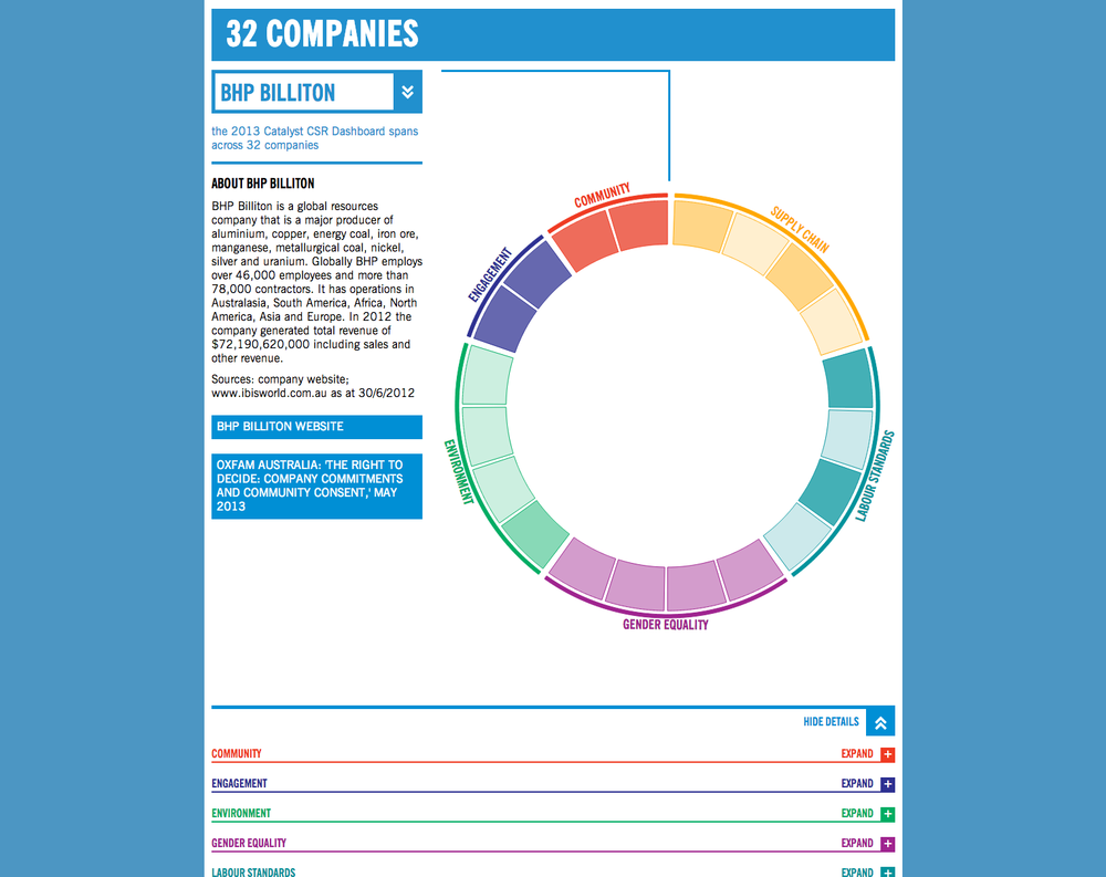 Companies in the spotlight Search for a company and examine its performance across topic areas.
