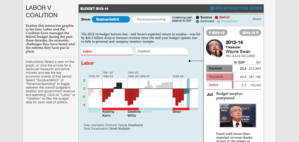In the RED - Surplus & Deficit See how Labor and the Coalition have managed the federal budget during the past three decades; the economic challenges they have faced; and the reforms they have put in place.
