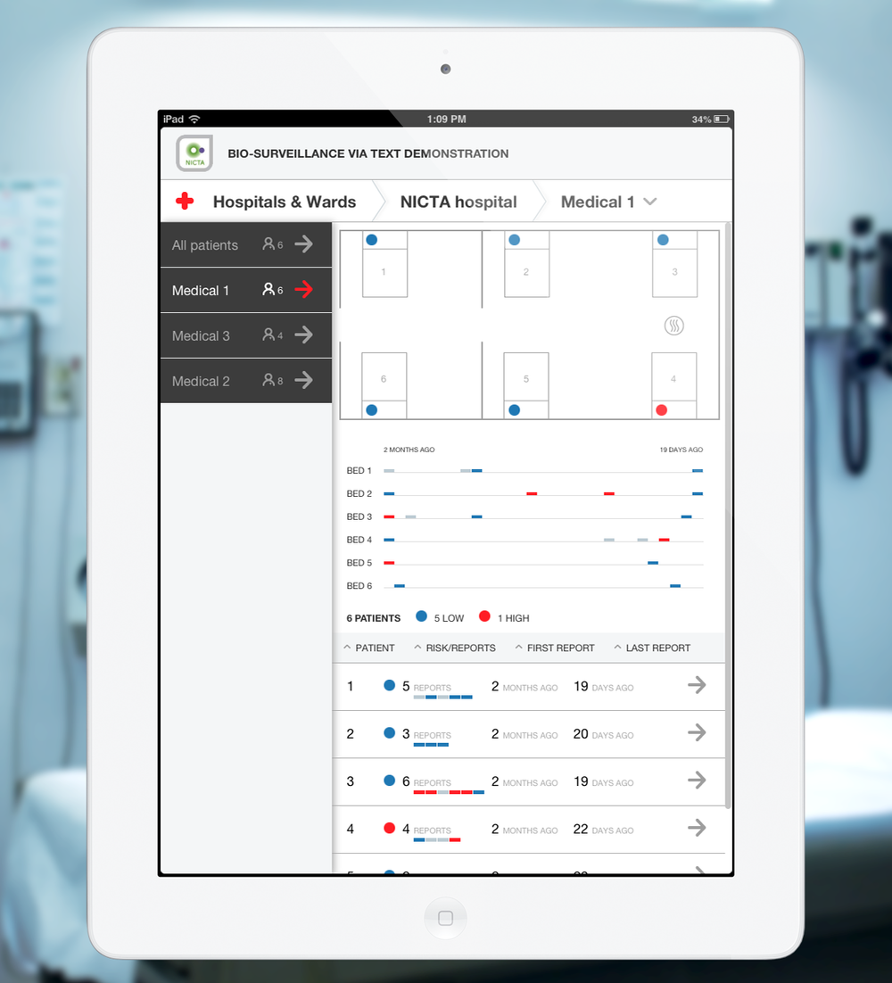 Patients Overview of patient grades in a medical ward by location, time and report history.