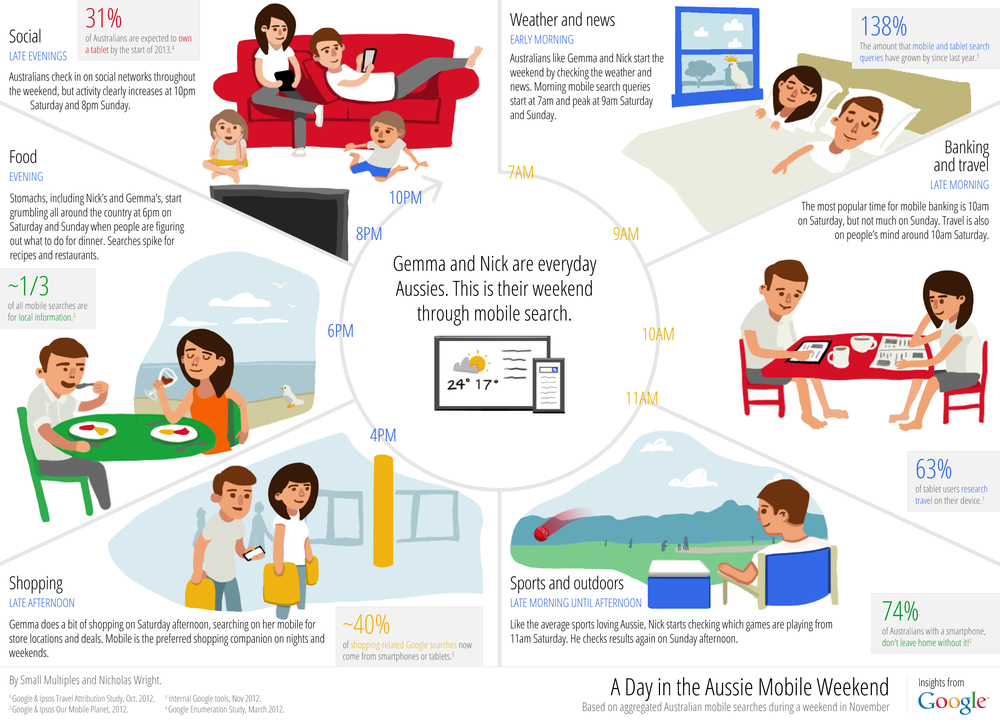 Insights into the Mobile Aussie Weekend Infographic