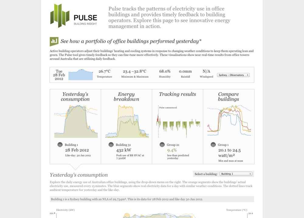 More data than you can imagine The technology behind Pulse tracks buildings at 15 minute intervals. These graphs show energy use for a given day, either in total, or broken down, and the energy savings and increases day by day, week by week, and month by month.