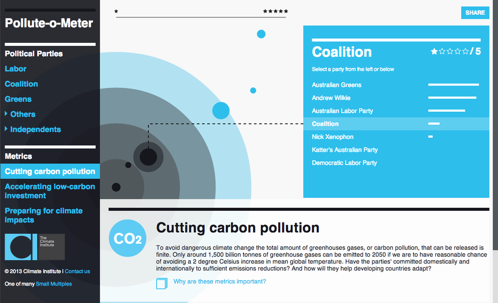 Rank parties and politicians by 'Cutting carbon pollution'.