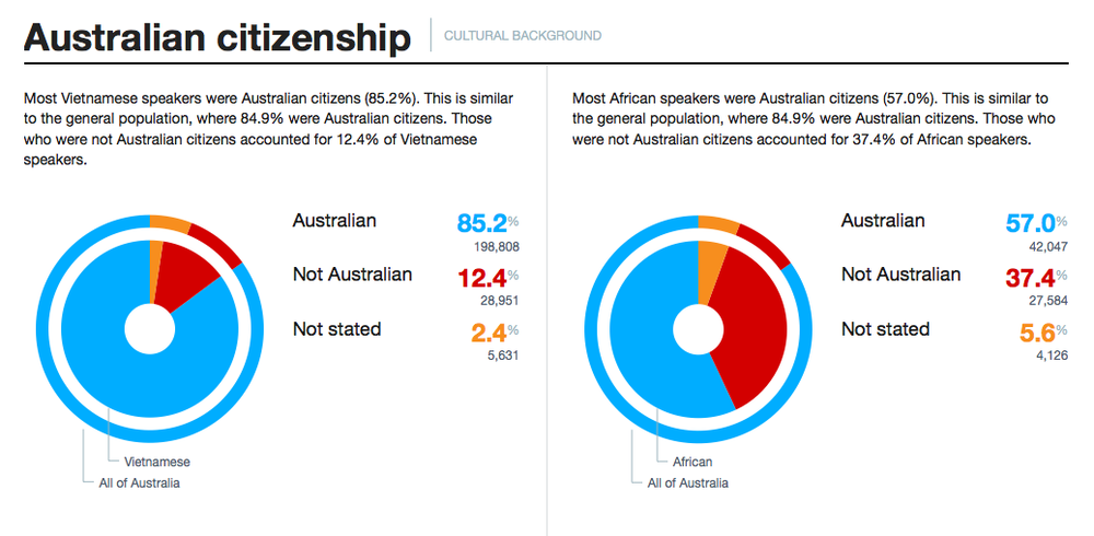Citizenship status Showing differences between established and emerging migrant communities.
