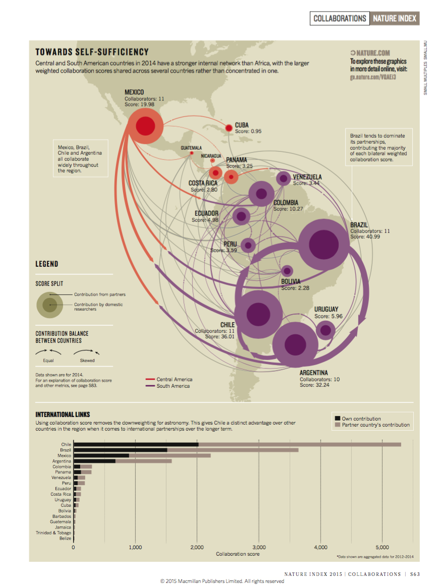 Data visualisation was also made available in the print edition of Nature Index