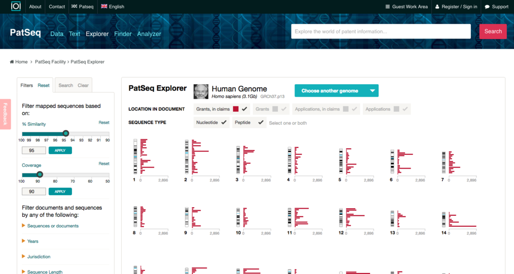 "PatSeq Explorer The genome is split up into chromosomes. Each chromosome is split up ""bins"" containing, say, 10 million base pairs. Each bin is a bar. And each bar is sized / positioned according to the number of sequences that appear in patent applications and grants."