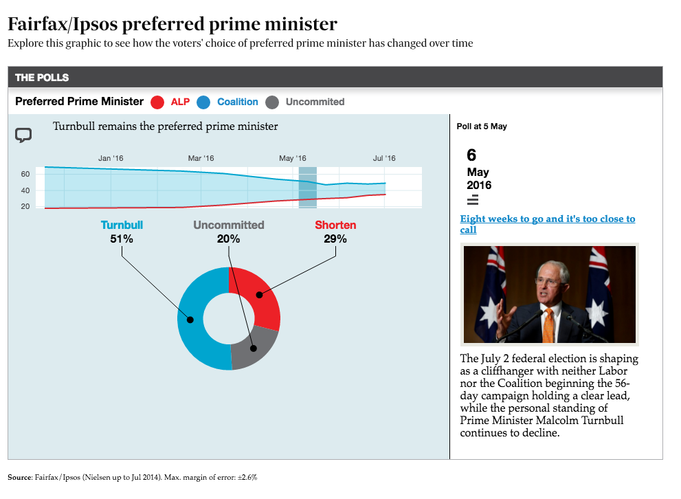 Preferred Prime Minister Shows how voters' choice of preferred prime minister have changed over time.