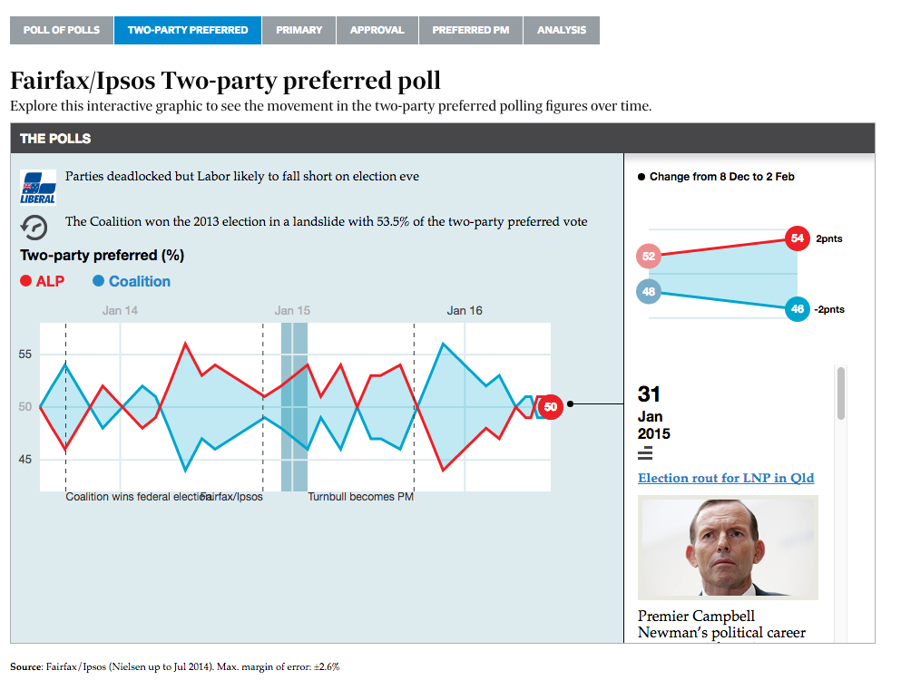 Two-Party Preferred Showing the changes in preference flow - the most direct indicator of which party would win an election held at the time the poll was conducted.
