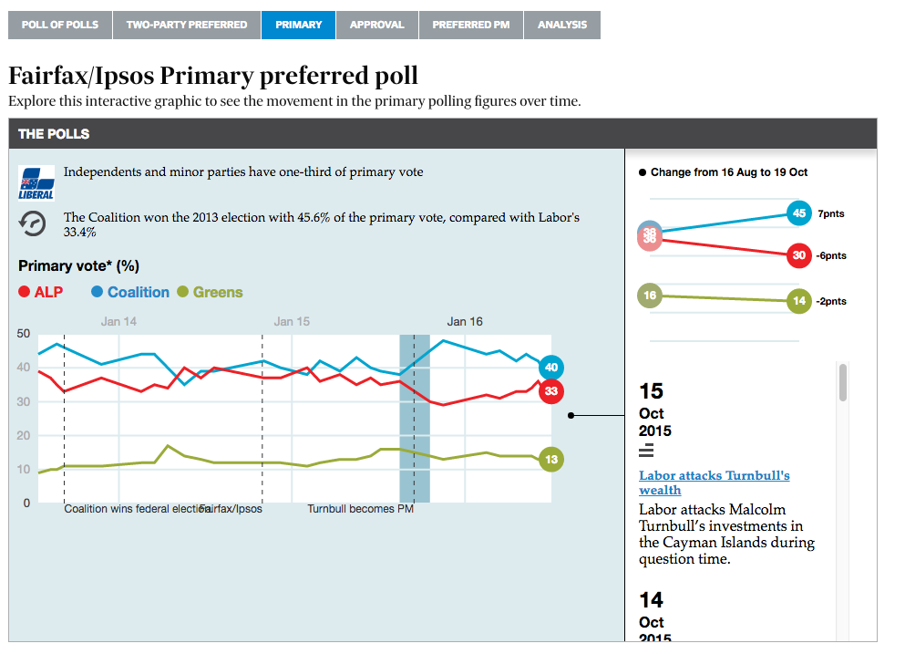 Primary Vote Insight into how popular the parties are at a national level.