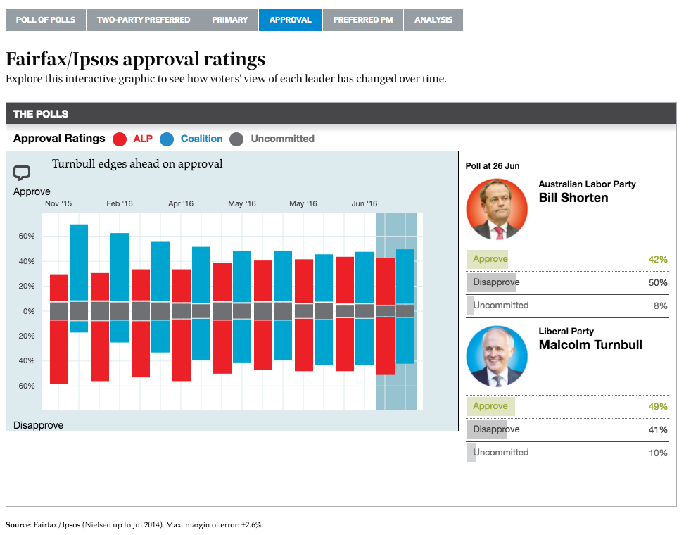 Approval Rating Shows how voters feel about the main political leaders of the day and do not necessarily reflect voting intention.
