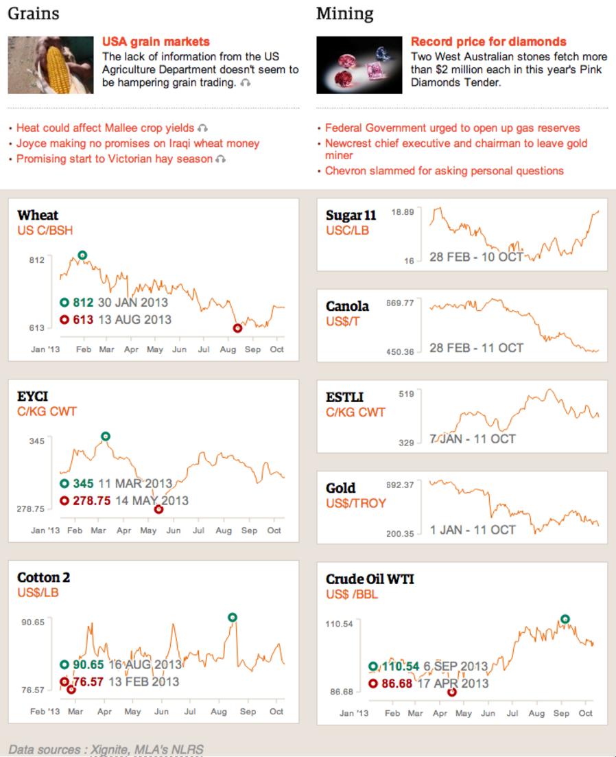 charts depicting rural markets data