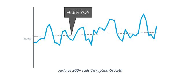 disruptions_yoy_largeairlines.JPG