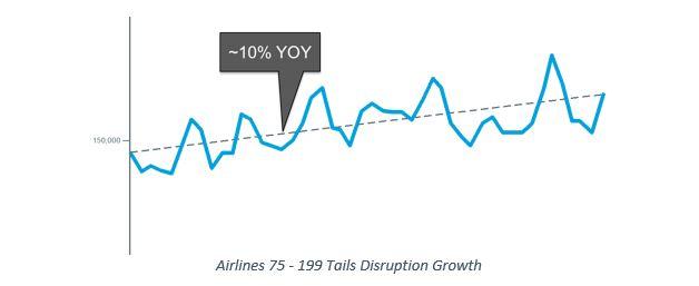 disruptions_yoy_mediumairlines.JPG