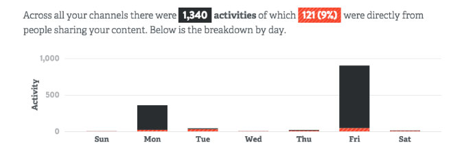 The above graph shows a daily trend for your activities across all your channels combined.