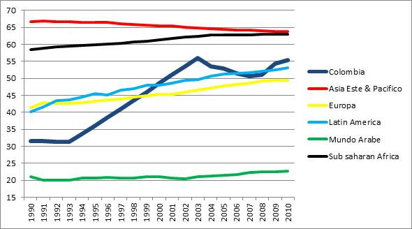 Cuadro 5: compara la tasa de participación femenina en el mercado laboral con regiones del mundo. Datos del Banco Mundial.