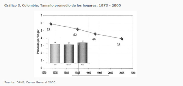 Cuadro 7: muestra el cambio en la cantidad de personas en el hogar colombiano. Revista de Información Básica, DANE.