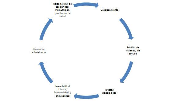 Círculo del desplazamiento.