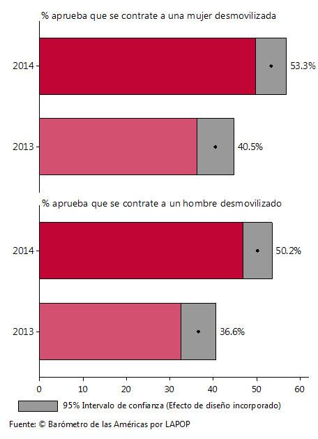 Gráfica 1: porcentaje de aprobación a que se contraten desmovilizados.