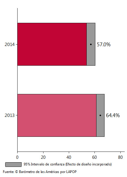 Gráfica 2: porcentaje de desaprobación a que un hijo(a) sea amigo(a) de un desmovilizado.