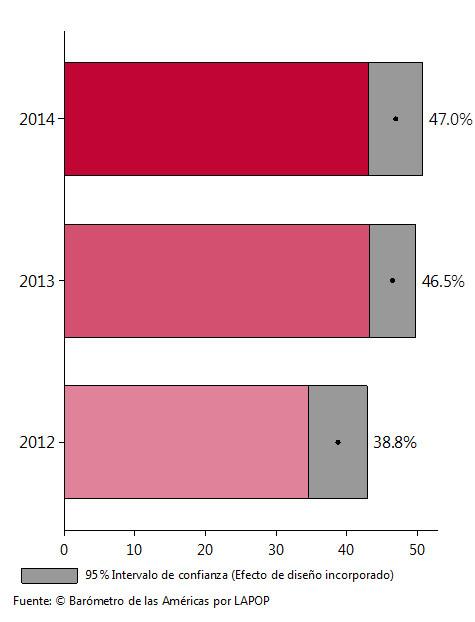 Gráfica 3: porcentaje de colombianos que no quieren como vecinos a desmovilizados.