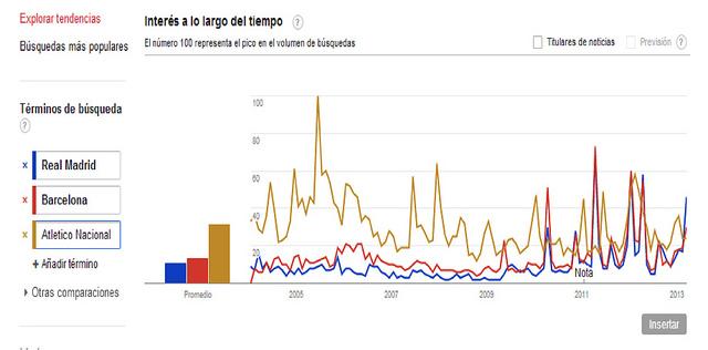 """Gráfica 1: Búsqueda en Google de las palabras """"Real Madrid, """"Barcelona"""", """"Millonarios"""" y """"Santafe"""" en Bogotá."""