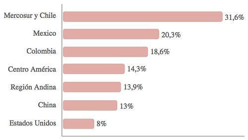 Gráfico 1. Costo total de la logística por región/país. Fuente: Banco Mundial.