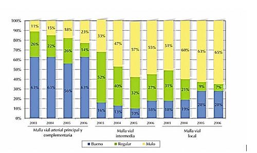 Fuente: instituto de desarrollo urbano (IDU), base de datos del inventario y diagnóstico de la malla vial. Diciembre 2006.