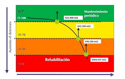 Fuente: instituto de desarrollo urbano (IDU). Presentación pacto por la movilidad 2007.