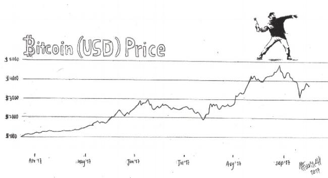 Precio del Bitcoin obtenido de www.coindesk.com