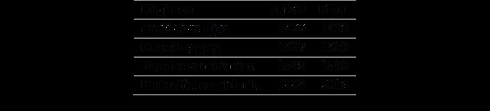 Fuente: Sánchez, F. et al., 2005. Elaboración propia.