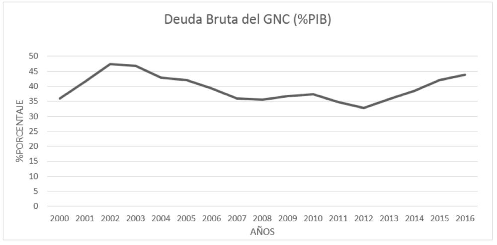 Fuente: Boletín de deuda pública; Banco de la República. Elaboración propia, 2018.